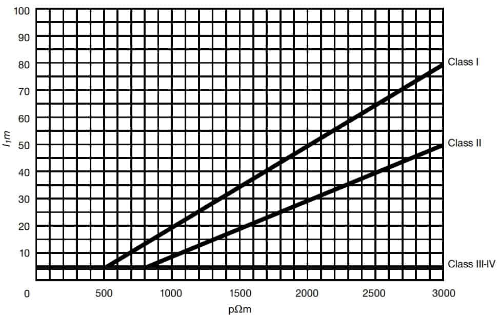 طول حداقلی هر الکترود ارت بر اساس کلاس سیستم حفاظت در برابر صاعقه.
