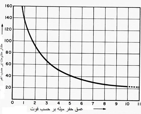 کاهش مقاومت الکترود ارت با افزایش عمق حفر آن