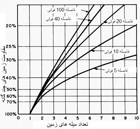 مقایسه مقاومت های ارت دارای میله های چند گانه_ مقدار مقاومت در میله ارت تکی، برابر با 100 درصد است.