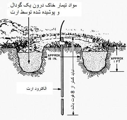 روش گودالی در تیمار خاک