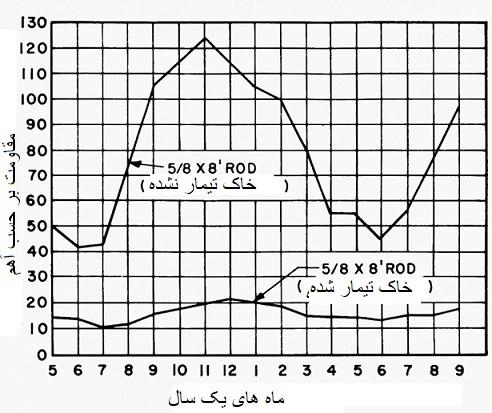 تیمار شیمیایی خاک باعث کاهش تاثیر تغییرات فصلی بر روی مقاومت ارت الکترود می شود